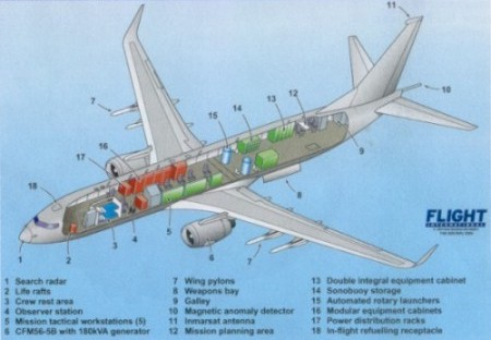 Boeing Upgrade 737