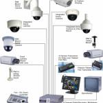 CCTV (Closed Circuit Television)