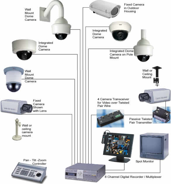 CCTV (Closed Circuit Television)